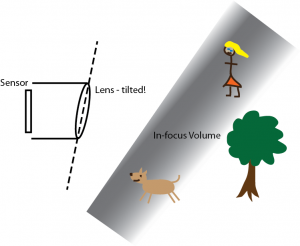 Figure 2: The same setup, but with a tilted lens.